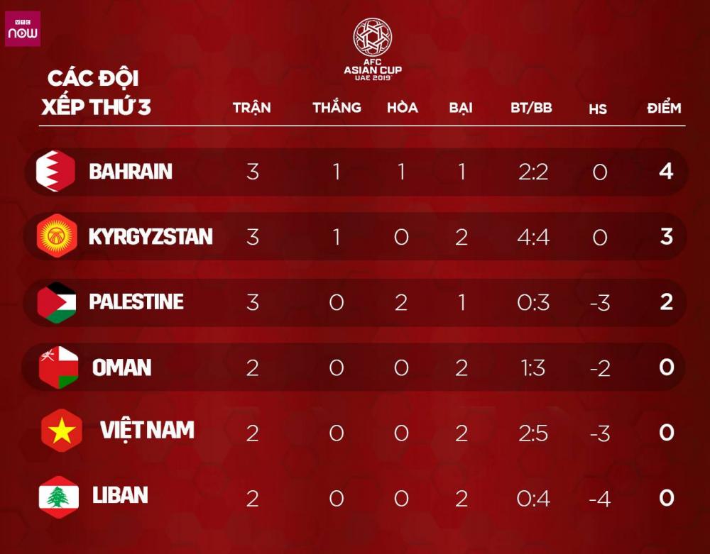 Asian Cup 2019: Philippines thua thảm, đẩy tuyển Việt Nam vào thế khó-2