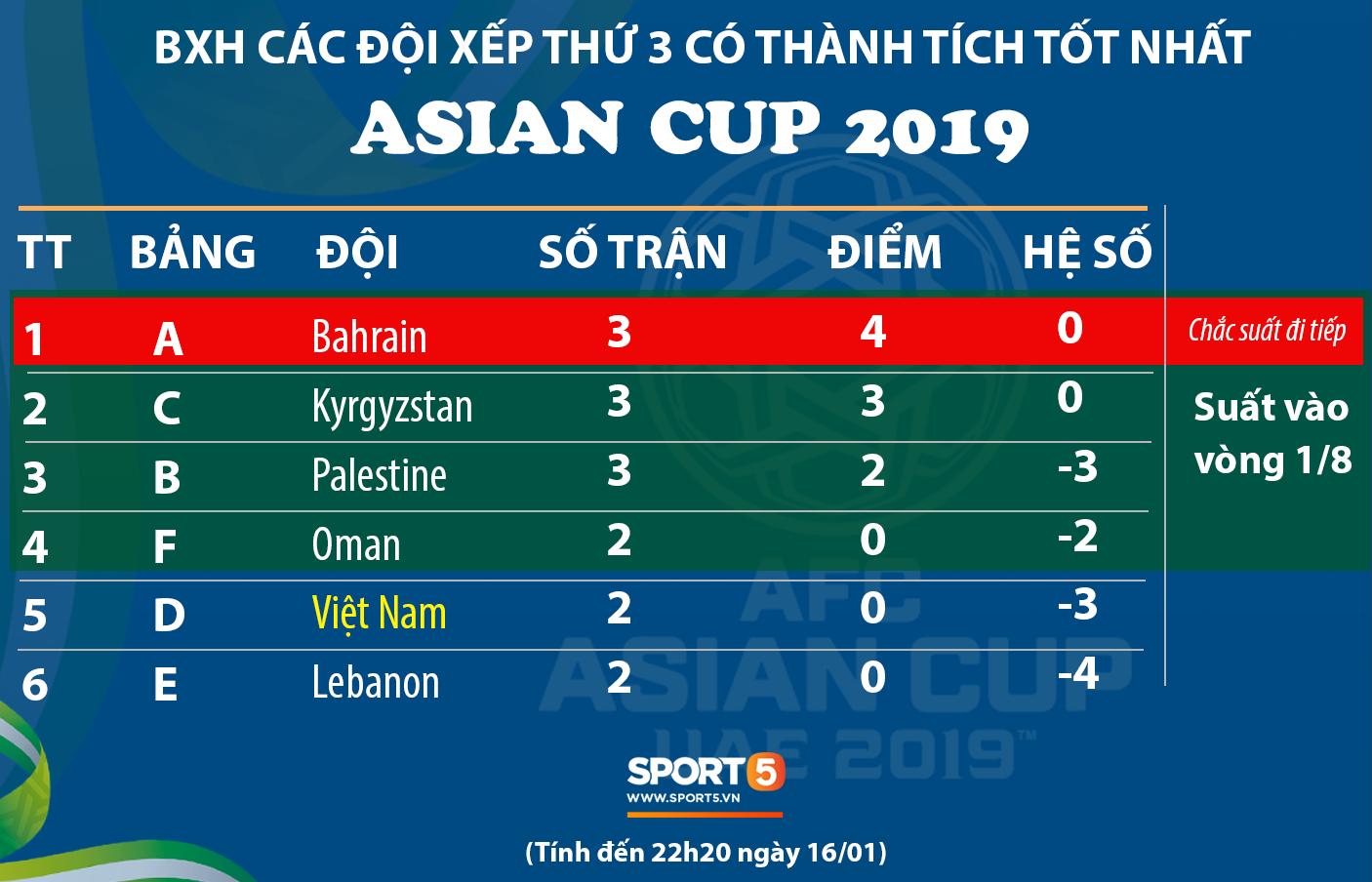 Cập nhật Asian Cup 2019: Bảng C ngã ngũ, Việt Nam cần thắng cách biệt 3 bàn để chắc suất đi tiếp-1