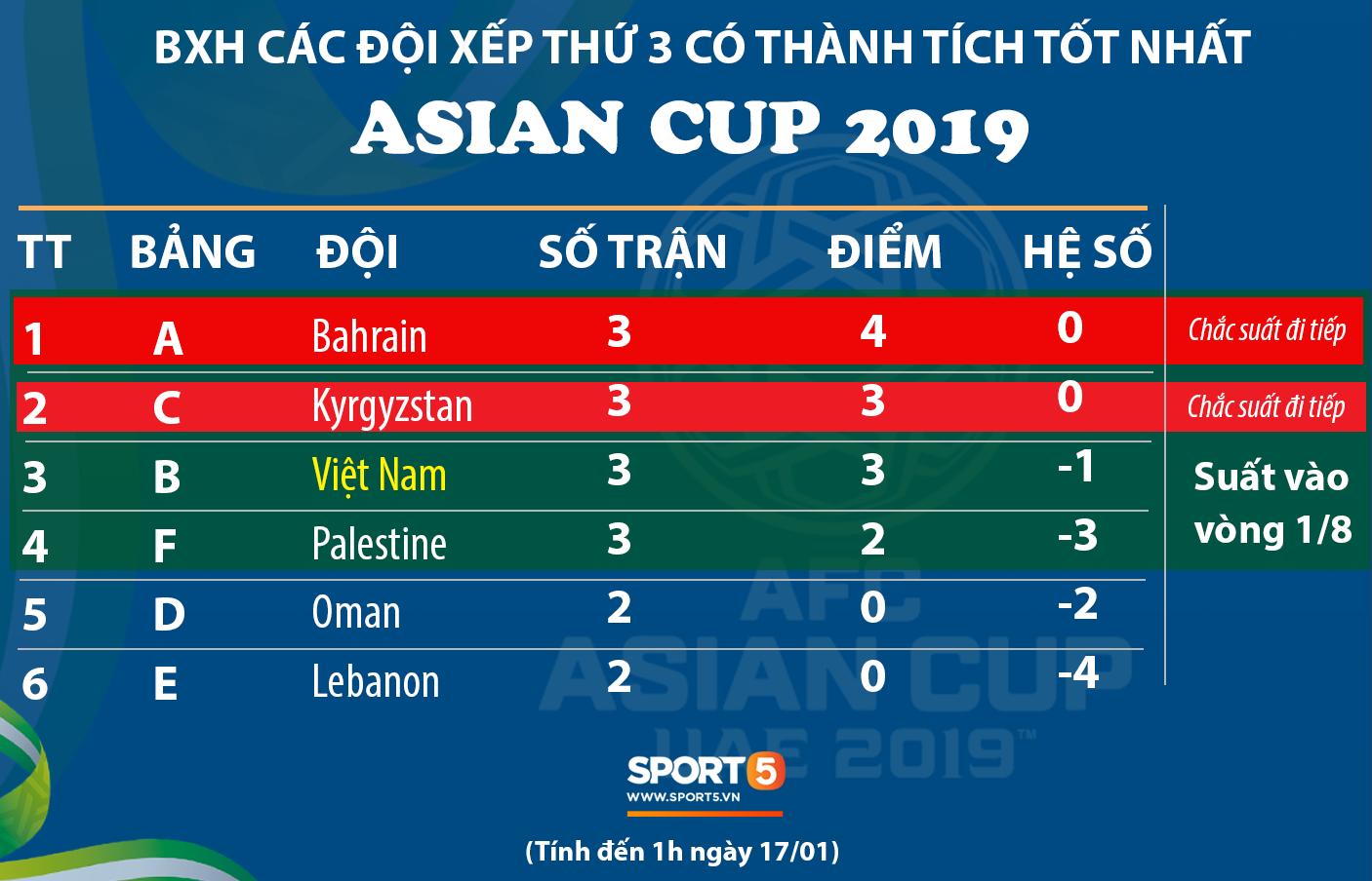 Việt Nam chưa chắc chắn giành vé đi tiếp ở Asian Cup 2019-1