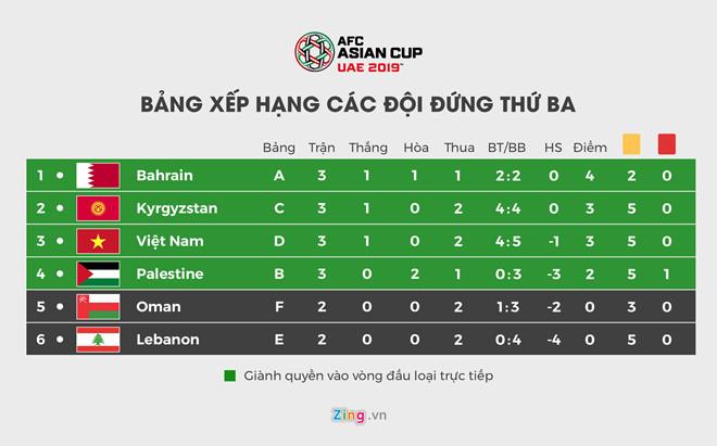Oman - Turkmenistan kết thúc với tỷ số nào để Việt Nam đi tiếp?-1