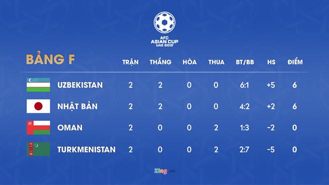 Oman - Turkmenistan kết thúc với tỷ số nào để Việt Nam đi tiếp?-2