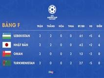 Oman - Turkmenistan kết thúc với tỷ số nào để Việt Nam đi tiếp?