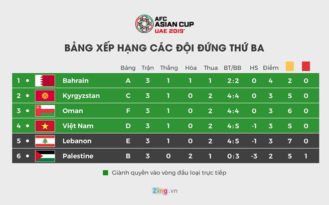 ĐT Việt Nam giành vé vào vòng 1/8 Asian Cup nhờ hơn Lebanon chỉ số phụ-1