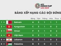 ĐT Việt Nam giành vé vào vòng 1/8 Asian Cup nhờ hơn Lebanon chỉ số phụ