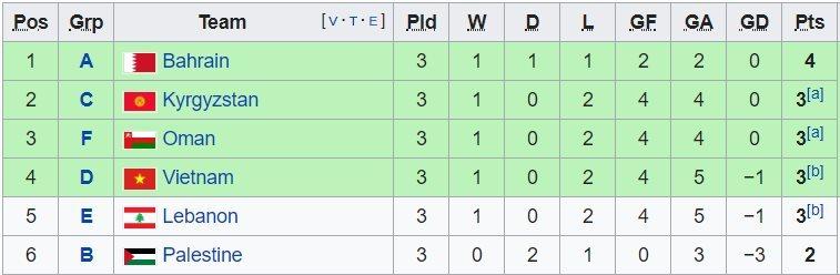 Xác định 8 cặp đấu vòng knock-out Asian Cup 2019-2