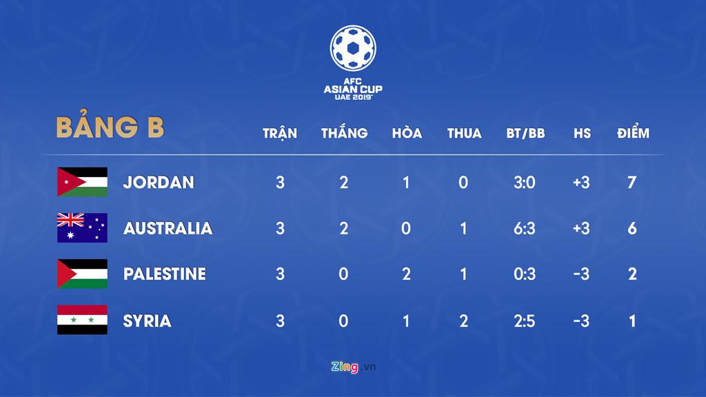 Jordan - đối thủ của Việt Nam tại vòng 1/8 Asian Cup mạnh cỡ nào?-5