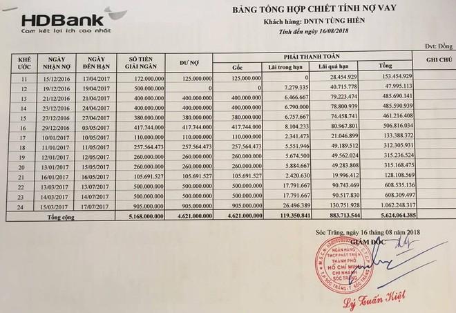Hy hữu: Tử vong lúc 6h nhưng vẫn nhận nợ ngân hàng gần 1 tỷ đồng trong cùng ngày?-3