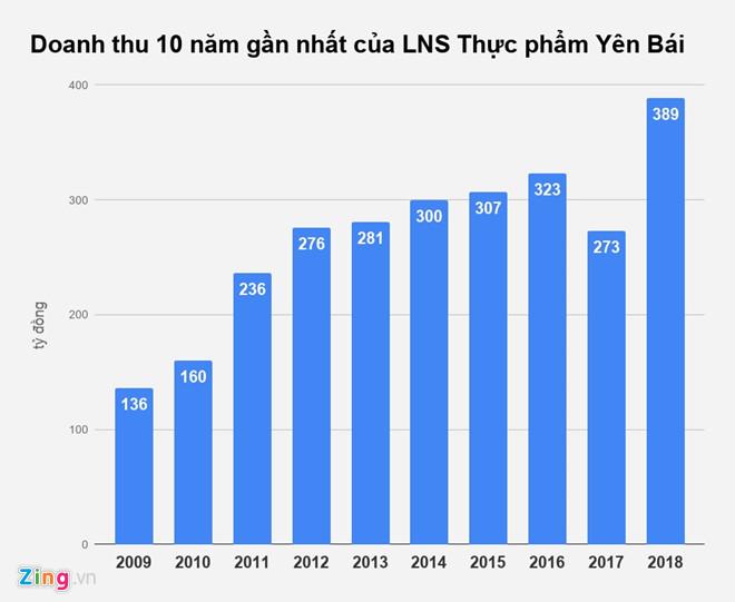 Bán giấy đế, vàng mã, công ty ở Yên Bái thu hơn 32 tỷ đồng một tháng-1