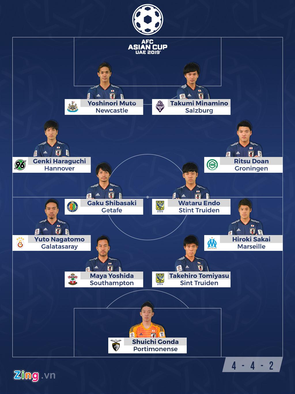 Nhật Bản - đối thủ của Việt Nam tại tứ kết Asian Cup mạnh cỡ nào?-6