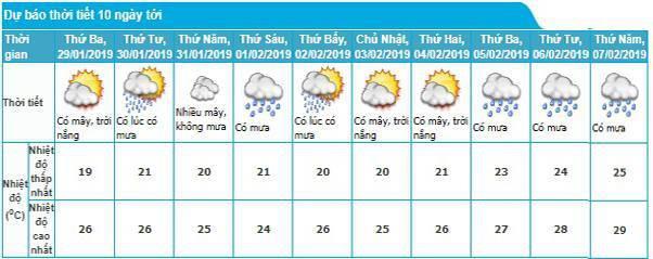 Thời tiết cả nước những ngày nghỉ Tết Nguyên đán Kỷ Hợi thế nào?-1