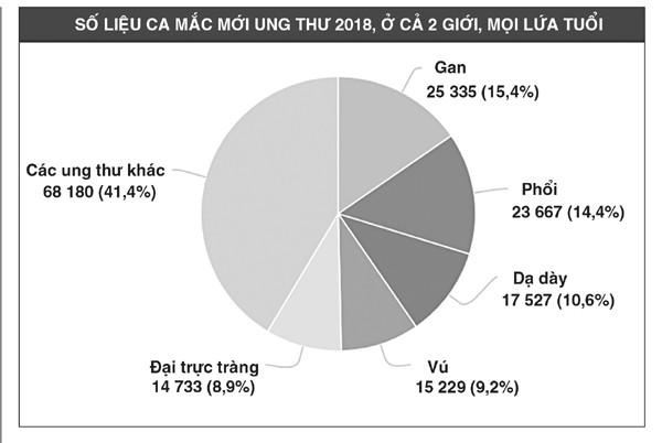 Người Việt bị ung thư gan nhiều thứ 4 thế giới-1