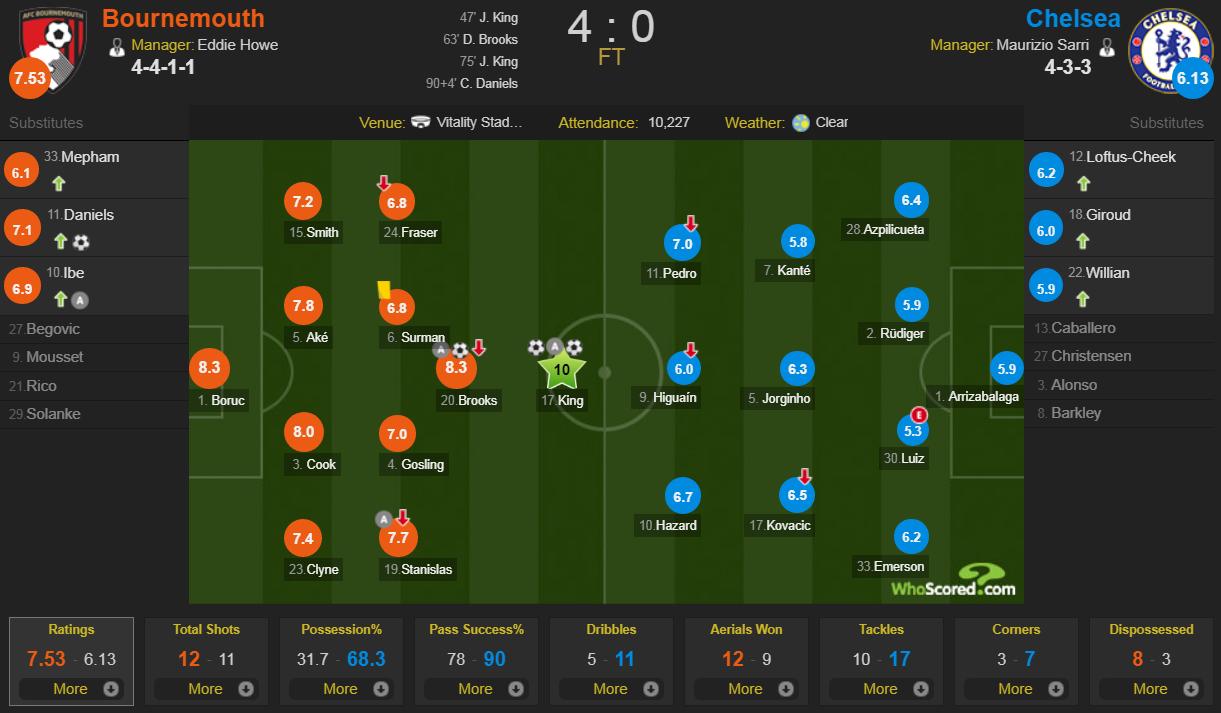 Chelsea thảm bại khó tin, sao Hàn Quốc gây thất vọng ở Asian Cup tỏa sáng giúp Spurs ngược dòng ấn tượng-9