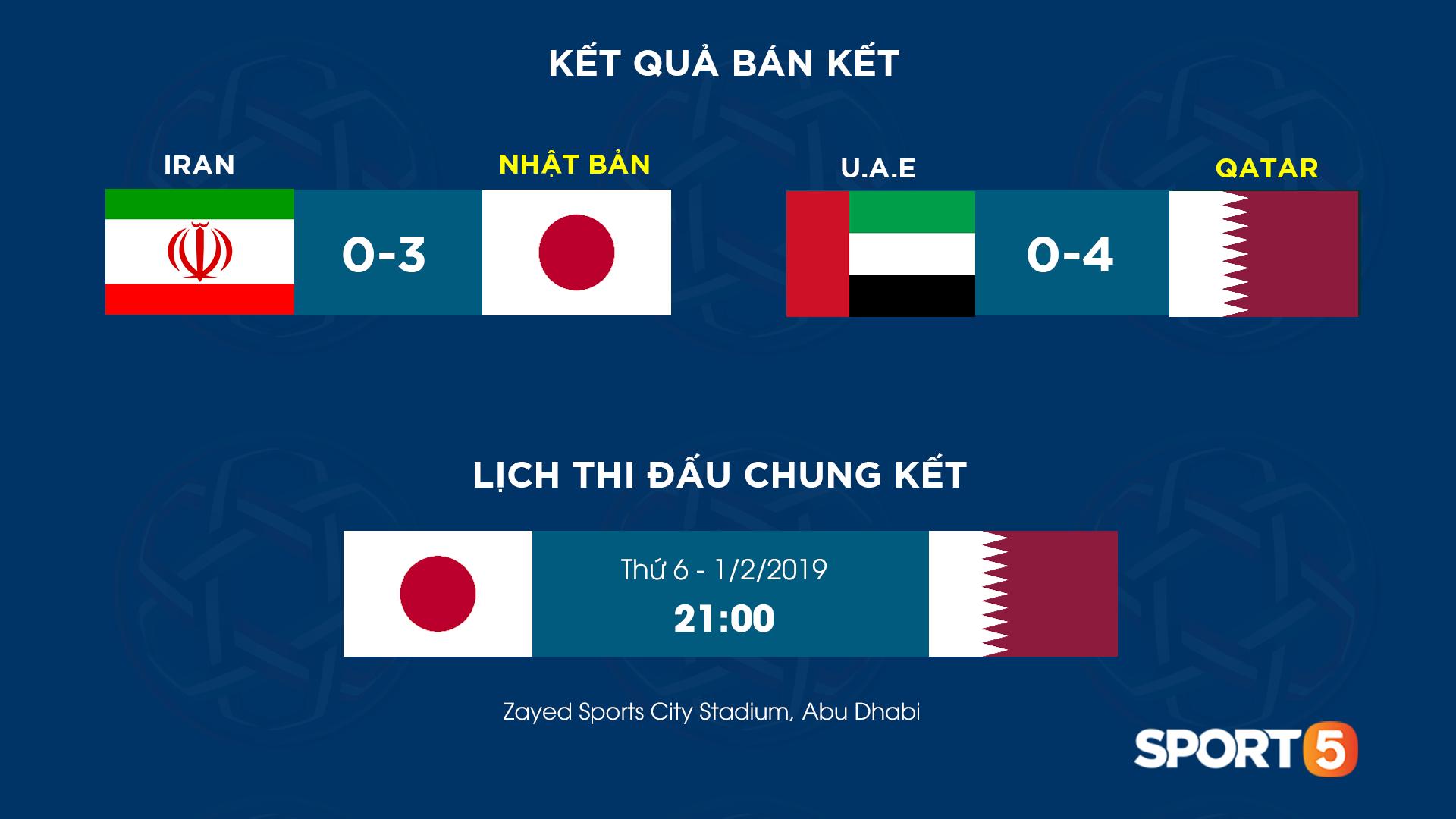 Thua mất mặt, UAE quay sang gửi đơn kiện Qatar dùng cầu thủ trái phép-2