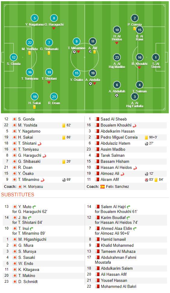 Hạ gục Nhật Bản đầy bất ngờ, Qatar kết thúc kì Asian Cup không tưởng-4