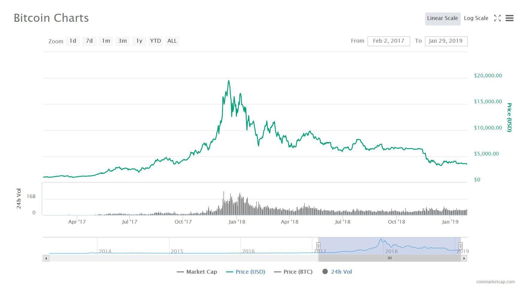 Bitcoin có giá 0 đồng: Tiên liệu choáng váng, dân buôn tiền ảo 'vỡ trận'-1
