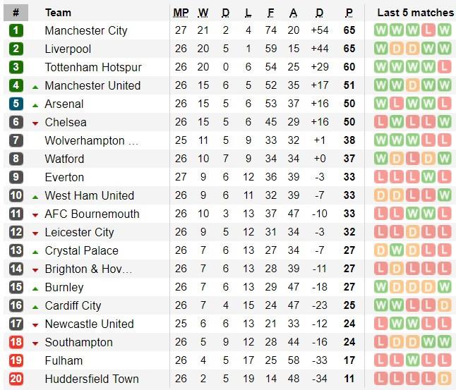Đè bẹp Chelsea 6-0, Man City trở lại ngôi đầu Premier League-3