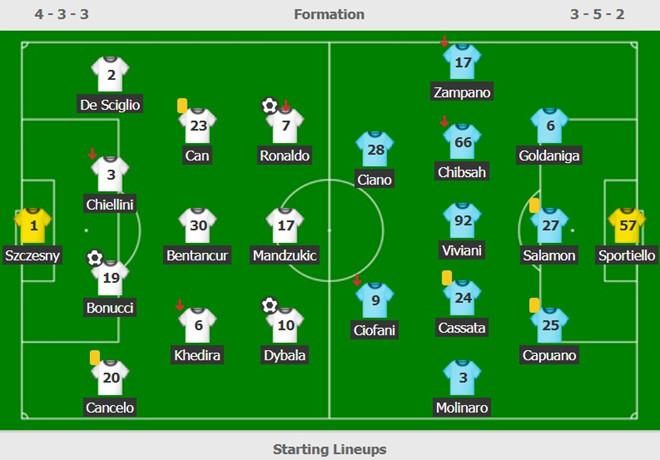 Ronaldo tỏa sáng giúp Juventus duy trì mạch bất bại từ đầu mùa-3