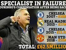 Choáng với số tiền HLV Mourinho nhận được sau 4 lần bị sa thải