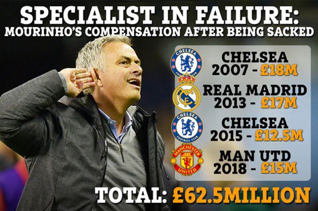 Choáng với số tiền HLV Mourinho nhận được sau 4 lần bị sa thải-1