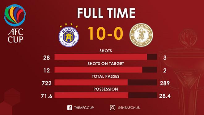 Thắng trận 10-0, CLB Hà Nội đi vào lịch sử AFC Cup-3