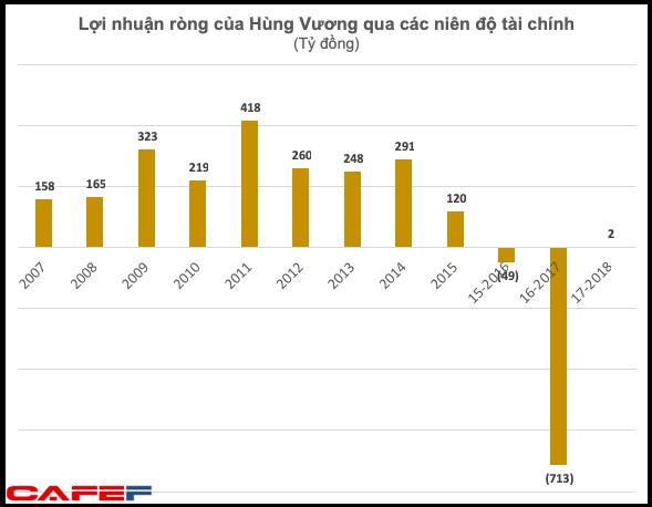 Không chỉ vua cá Dương Ngọc Minh, nhiều doanh nhân tên tuổi đã lên lộ trình rút khỏi thương trường-1