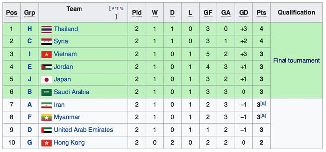Dẫn đầu bảng, U23 Việt Nam vẫn có nguy cơ mất vé dự VCK châu Á 2020-3
