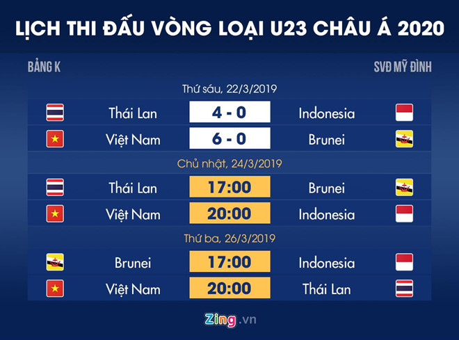 Dẫn đầu bảng, U23 Việt Nam vẫn có nguy cơ mất vé dự VCK châu Á 2020-4