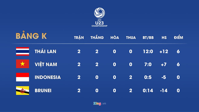 HLV Park: U23 Việt Nam thắng may mắn, tôi không hài lòng với đội-3