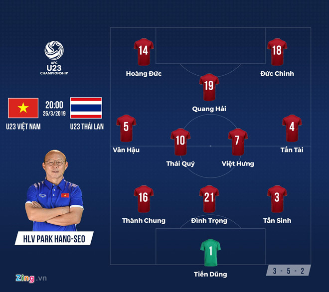 Đè bẹp Thái Lan 4-0, Việt Nam giành vé dự VCK giải U23 châu Á-1