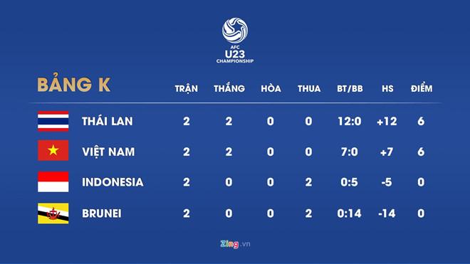 U23 Indonesia thắng Brunei nghẹt thở, Việt Nam phải đánh bại Thái Lan-3