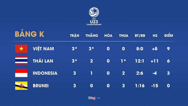 Đè bẹp Thái Lan 4-0, Việt Nam giành vé dự VCK giải U23 châu Á-9