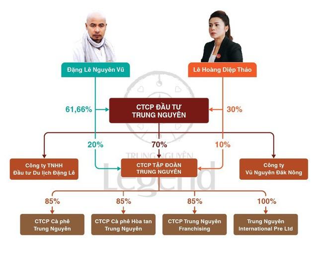 Số phận Trung Nguyên hậu ly hôn nghìn tỷ của vua cà phê Đặng Lê Nguyên Vũ-3