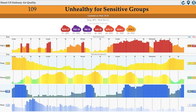 Ô nhiễm không khí kinh hoàng ở Hà Nội đáng sợ đến mức độ nào?-2