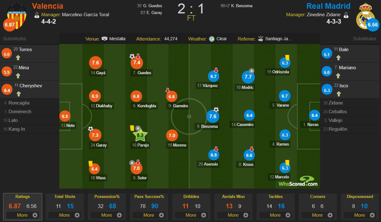 Zidane nhận thất bại đầu tiên ở nhiệm kỳ 2 khi Real Madrid thua bạc nhược Valencia-10