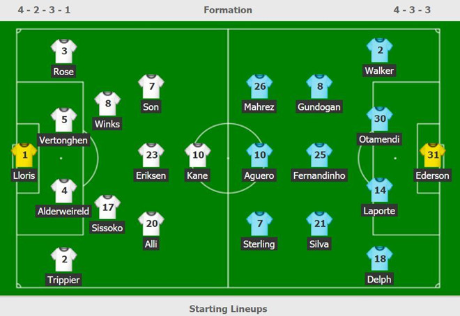 Son Heung-min tỏa sáng giúp Tottenham đánh bại Man City-3