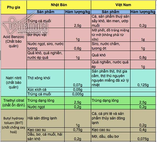 Tiêu chuẩn thực phẩm Việt Nam thấp hơn các nước, kệ người tiêu dùng?-2