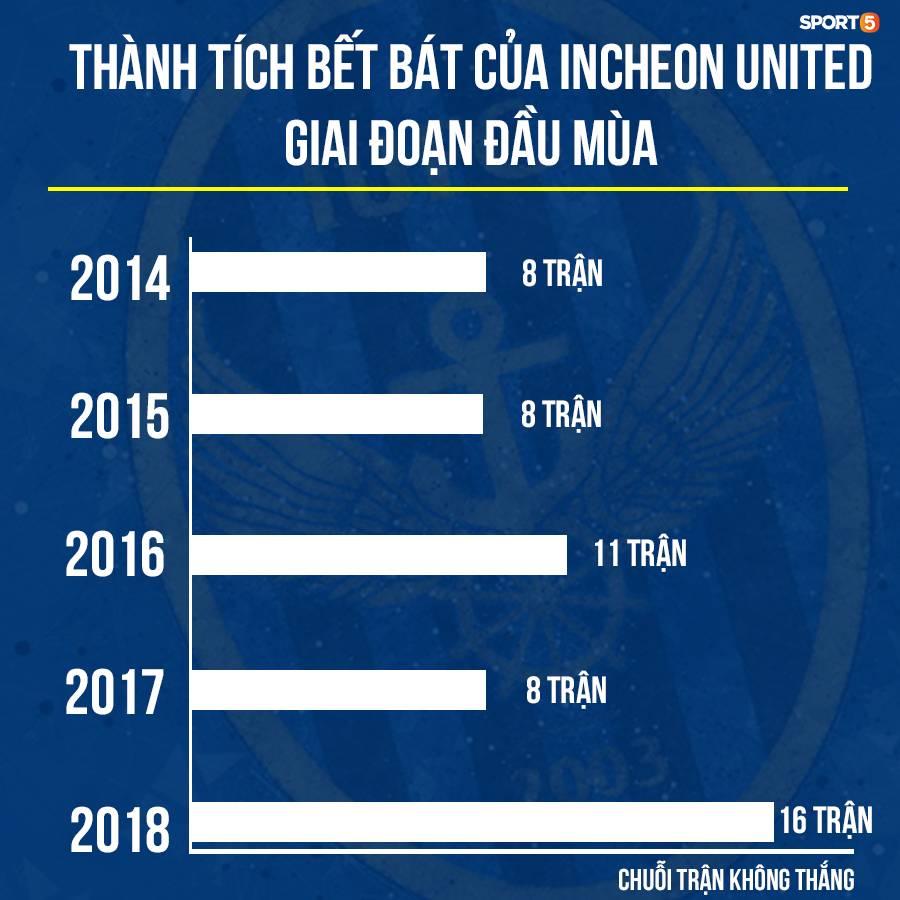 Fan Công Phượng hãy bình tĩnh, Incheon United khởi đầu bết bát là... chuyện bình thường-1