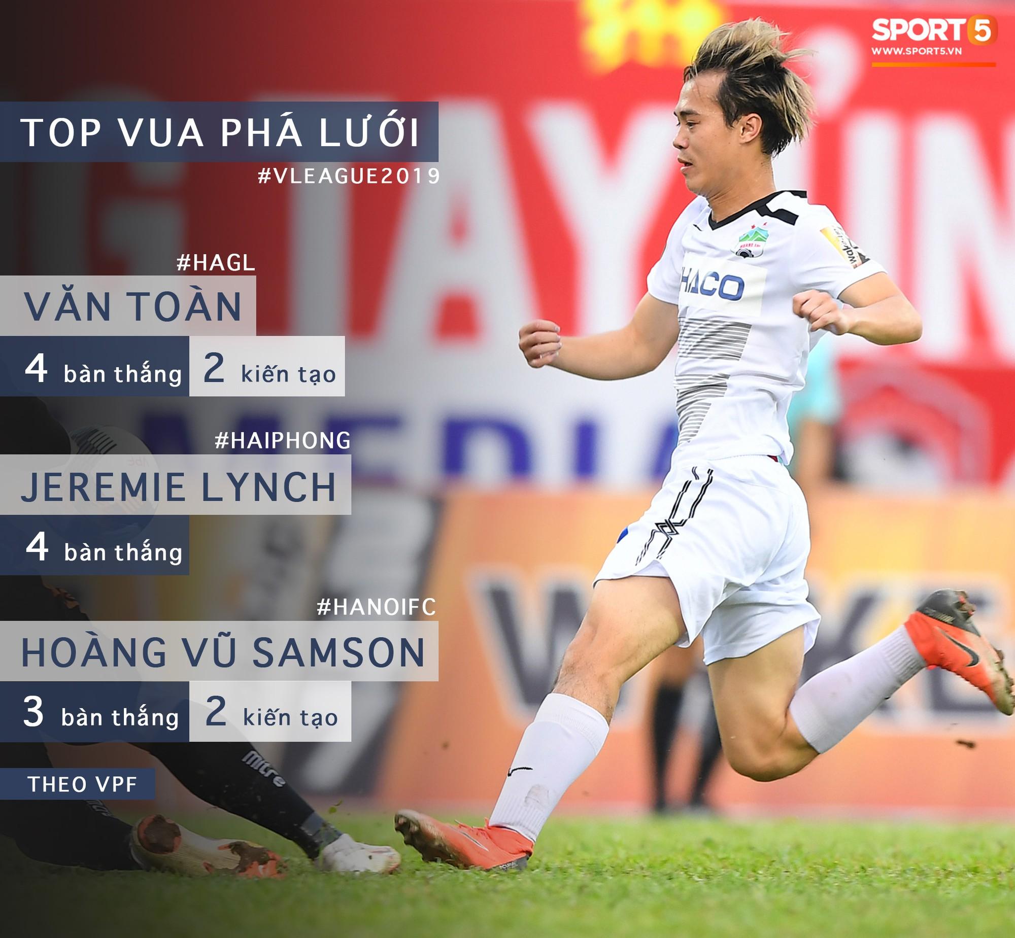 Thống kê bất ngờ, Văn Toàn trở thành cầu thủ có tầm ảnh hưởng nhất ở V.League hiện tại-1