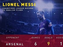Messi nối dài thành tích ghi bàn vào lưới các đội bóng Anh
