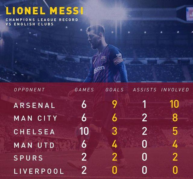 Messi tái ngộ khắc tinh Liverpool: Chàng trai năm xưa đã khác-1
