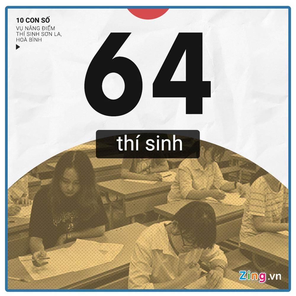 10 con số chú ý vụ 108 thí sinh Hòa Bình, Sơn La được nâng điểm thi-1