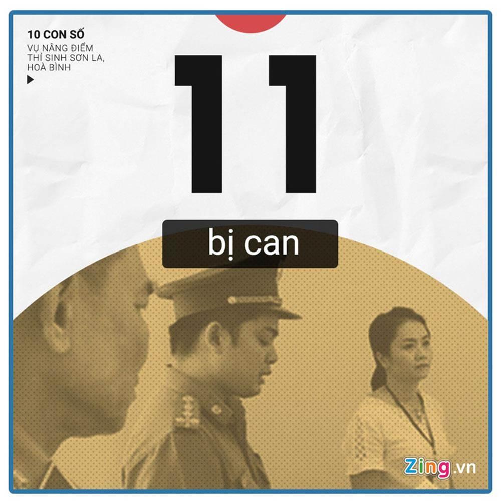 10 con số chú ý vụ 108 thí sinh Hòa Bình, Sơn La được nâng điểm thi-10