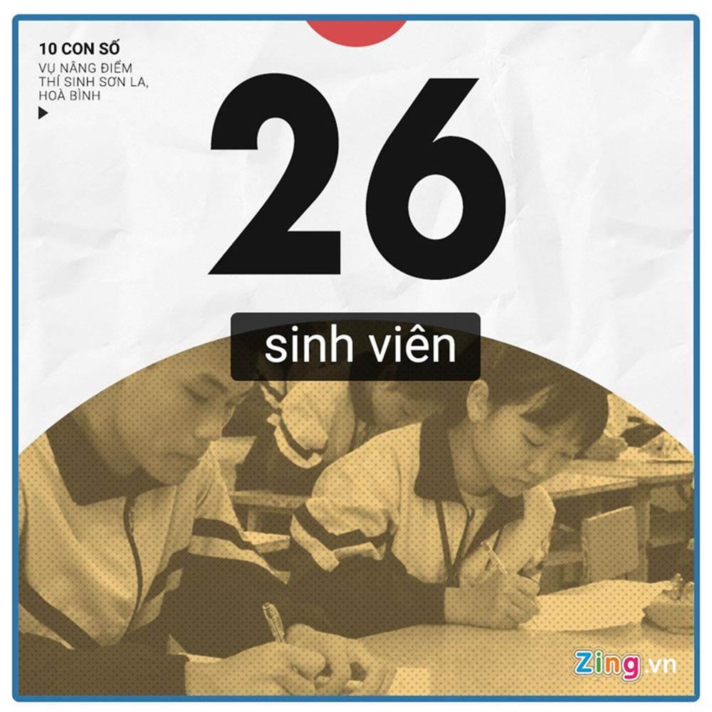 10 con số chú ý vụ 108 thí sinh Hòa Bình, Sơn La được nâng điểm thi-7