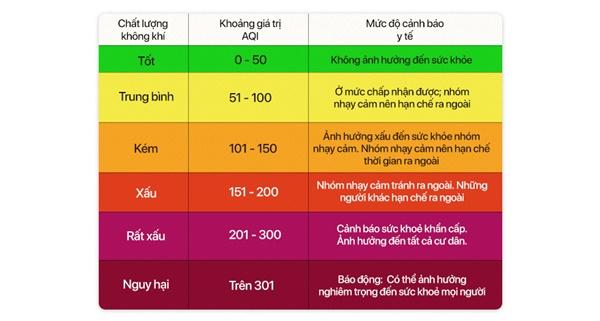 Chất lượng không khí Việt Nam ô nhiễm báo động: Đeo khẩu trang không mấy tác dụng-4