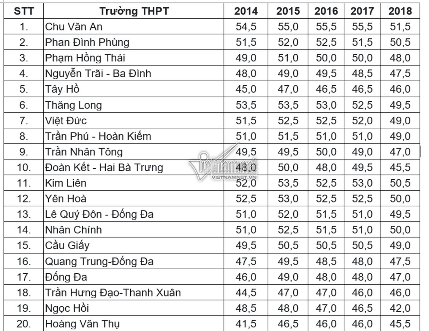 Điểm chuẩn vào lớp 10 THPT công lập tại Hà Nội trong 5 năm gần nhất-1