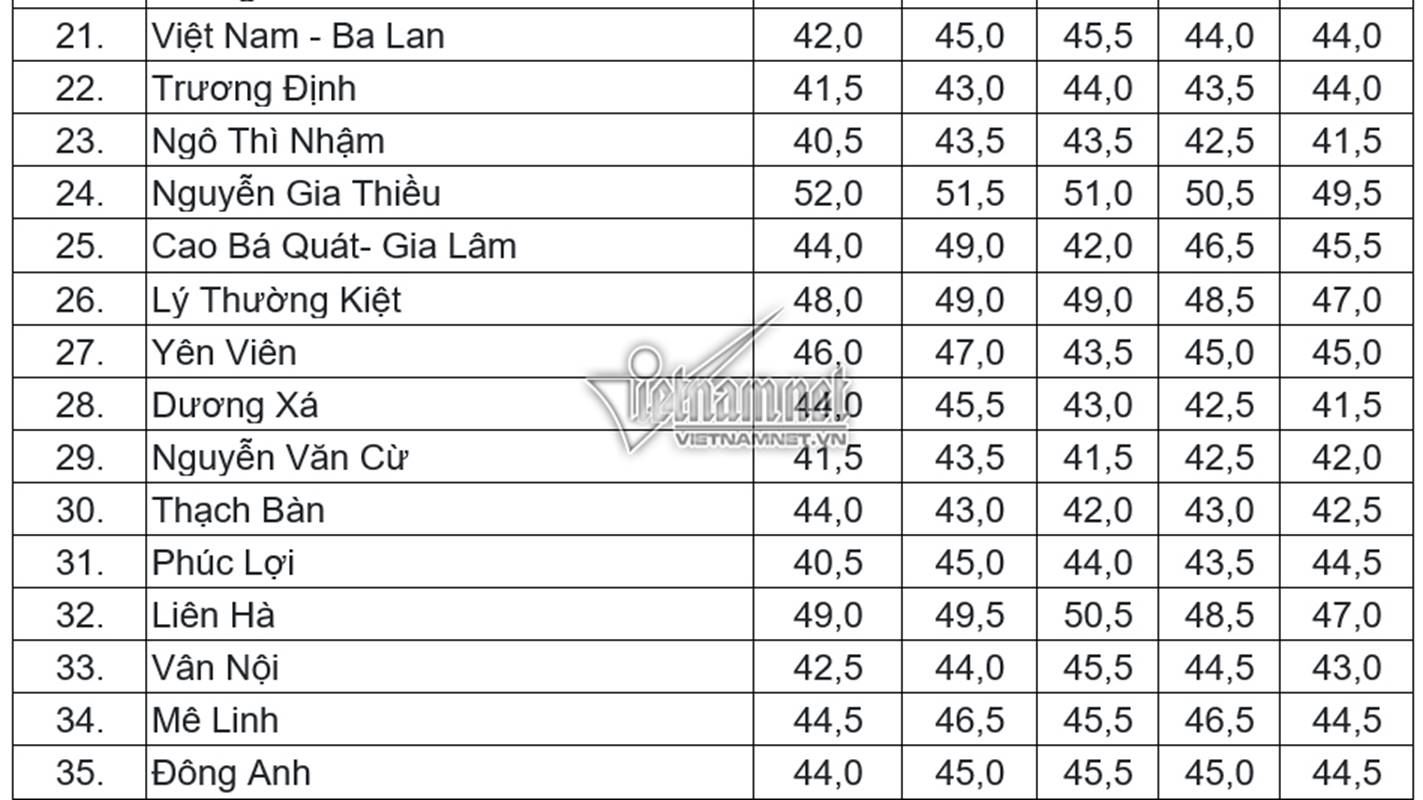 Điểm chuẩn vào lớp 10 THPT công lập tại Hà Nội trong 5 năm gần nhất-2