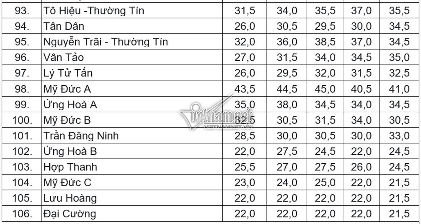 Điểm chuẩn vào lớp 10 THPT công lập tại Hà Nội trong 5 năm gần nhất-6