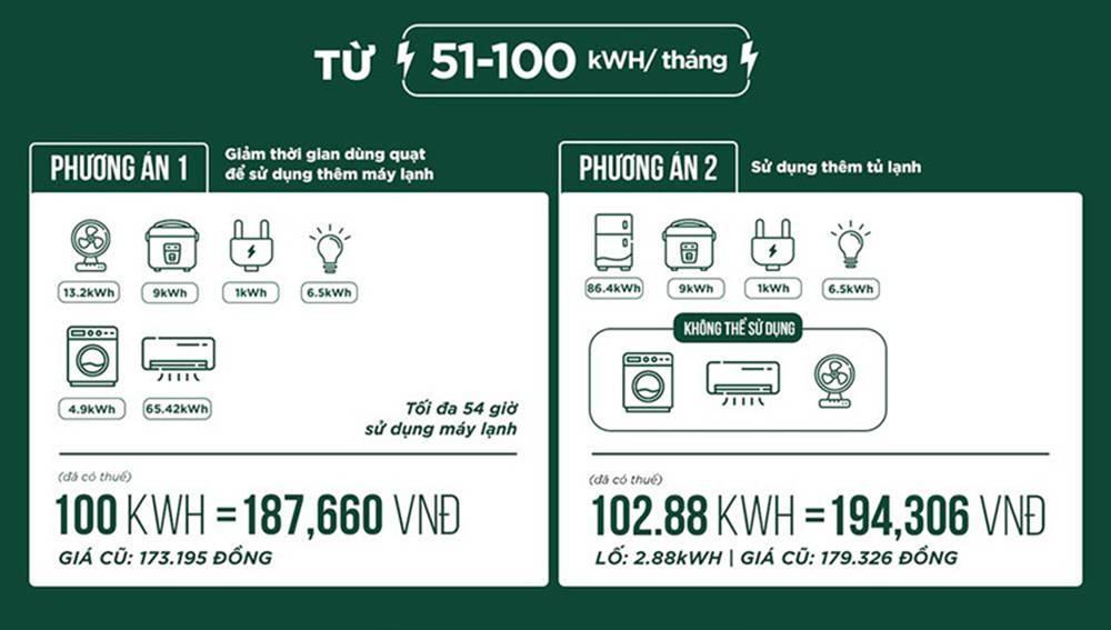 Muốn đóng ít tiền điện phải sử dụng tiết kiệm thế nào?-3