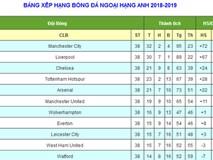 Bảng xếp hạng bóng đá ngoại hạng Anh 2018/2019 mới nhất: Man City vô địch