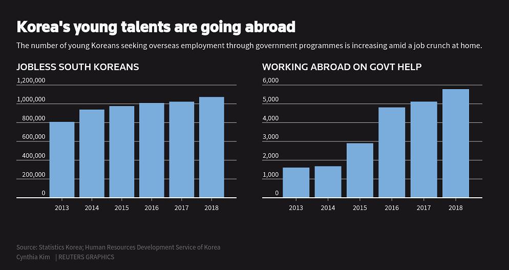 Nghịch lý nực cười ở Hàn Quốc: Cử nhân Đại học thất nghiệp trầm trọng, phải ra nước ngoài tìm việc-3